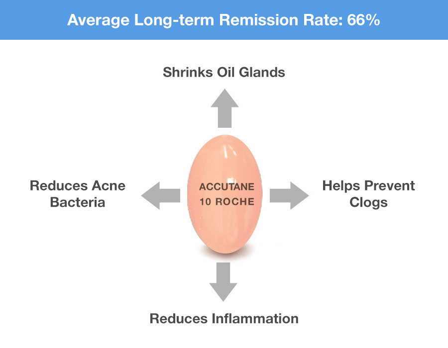 acne remission rate