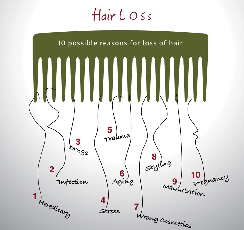hair-loss-singapore